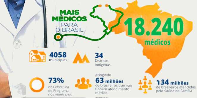 Inscrições Programa Médicos 2022